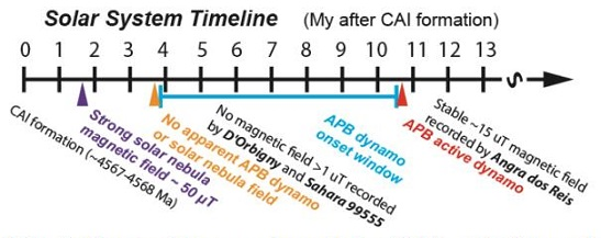 standby for angrite dynamo timeline diagram